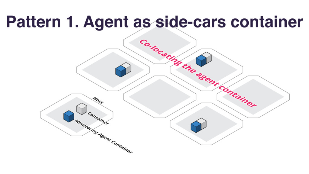Pattern 1. Agent as side-cars container