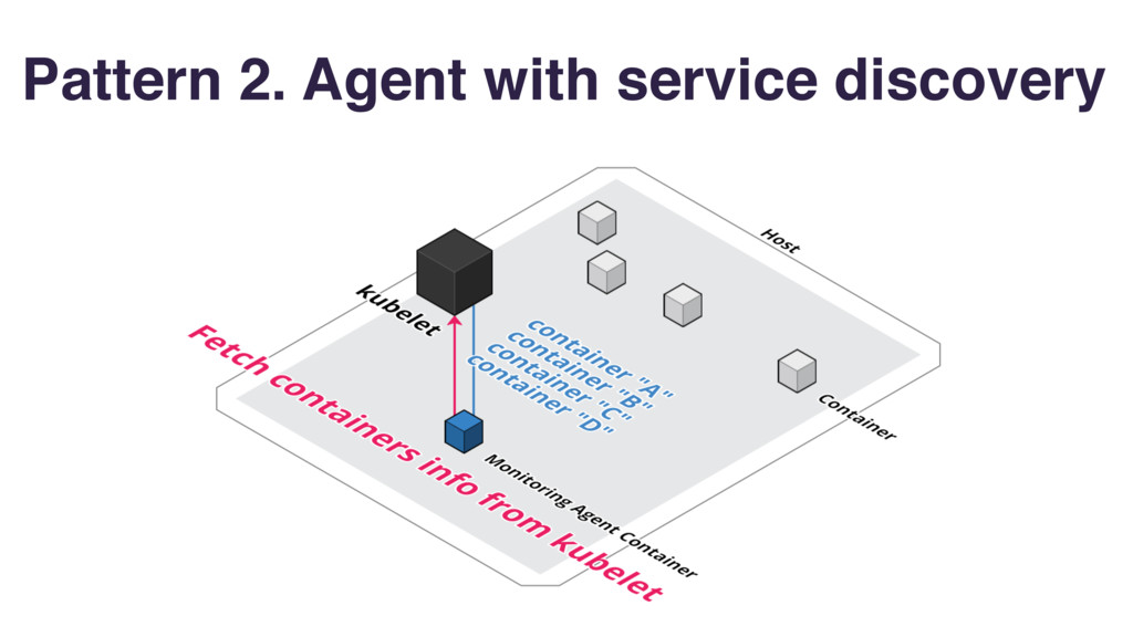Pattern 2. Agent with service discovery