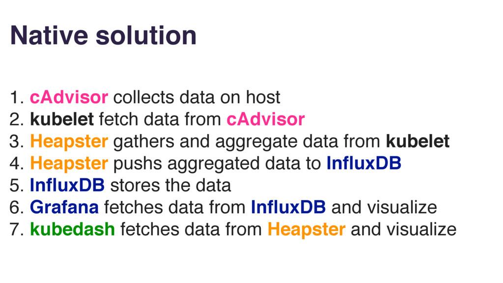 Native solution 1. cAdvisor collects data on ho...