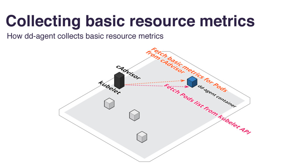 Collecting basic resource metrics How dd-agent ...