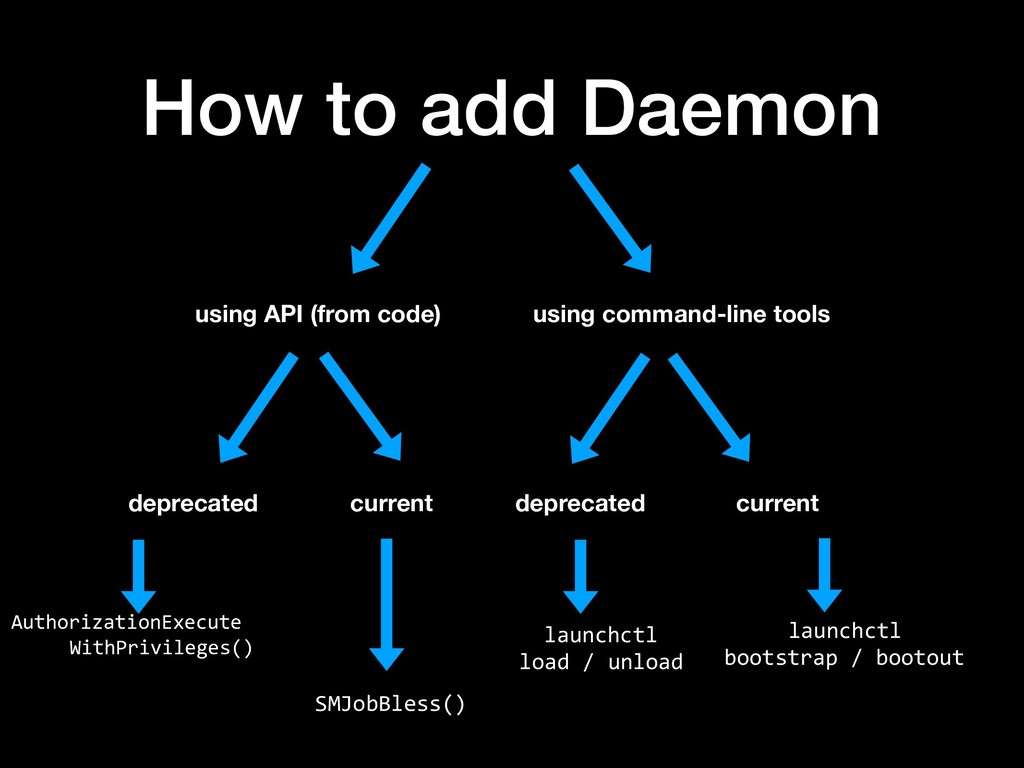 How to add Daemon using API (from code) using c...