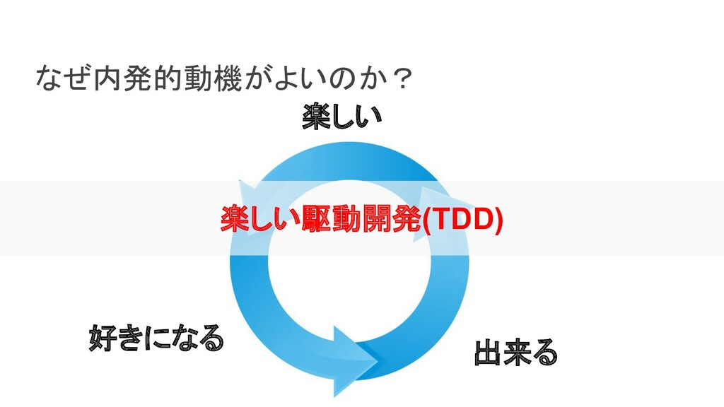 なぜ内発的動機がよいのか? 楽しい 好きになる 出来る 楽しい駆動開発(TDD)