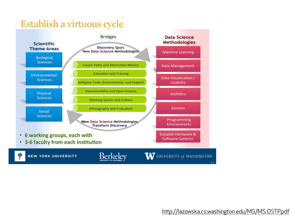 Establish a virtuous cycle# •  6%working%groups...