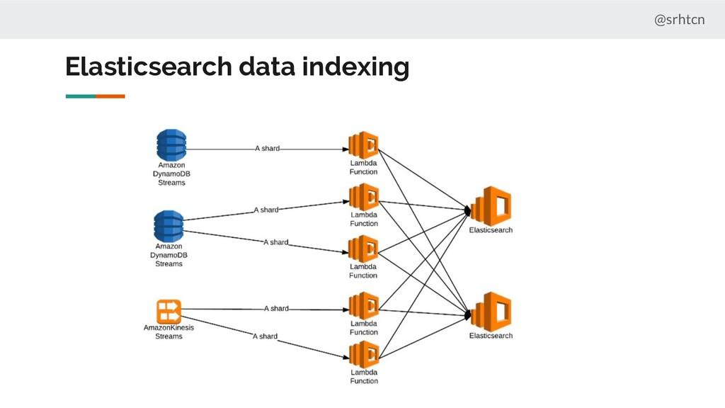 Elasticsearch data indexing @srhtcn