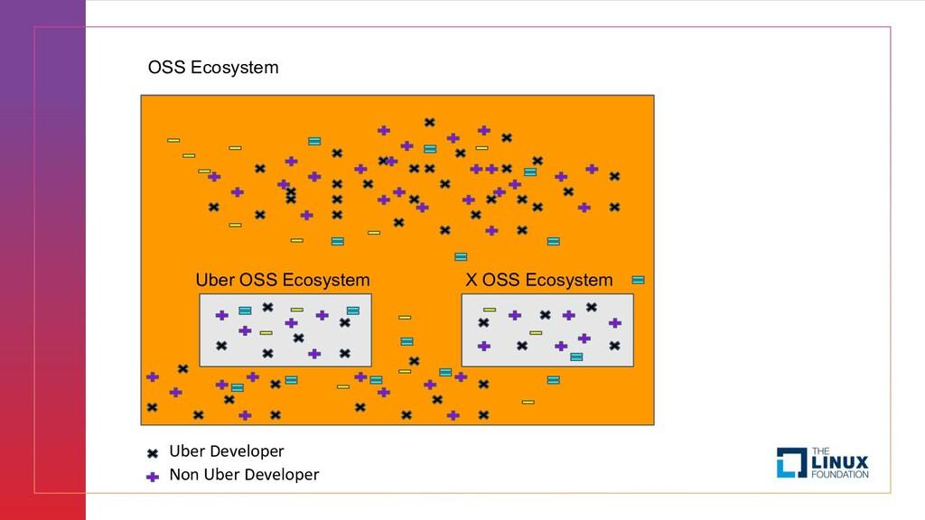 OSS Ecosystem Uber OSS Ecosystem Uber Developer...
