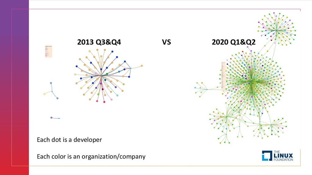 2013 Q3&Q4 VS 2020 Q1&Q2 Each dot is a develope...