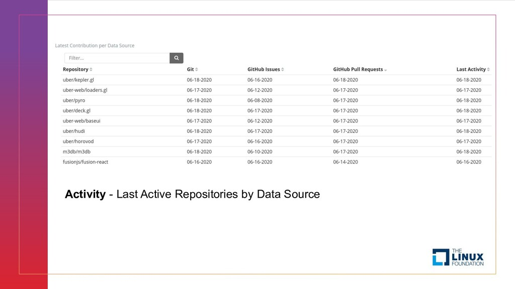 Activity - Last Active Repositories by Data Sou...