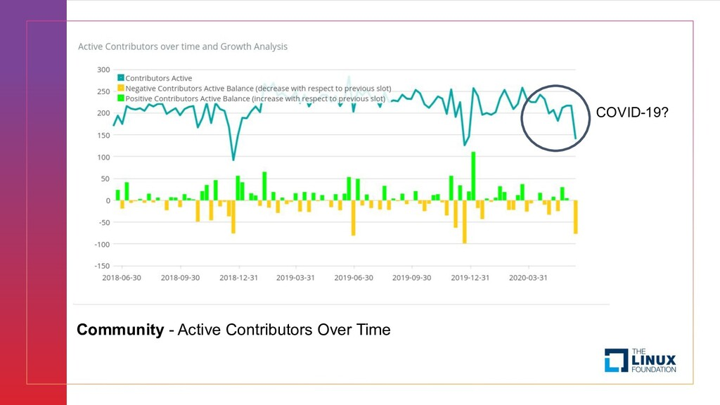 Community - Active Contributors Over Time COVID...