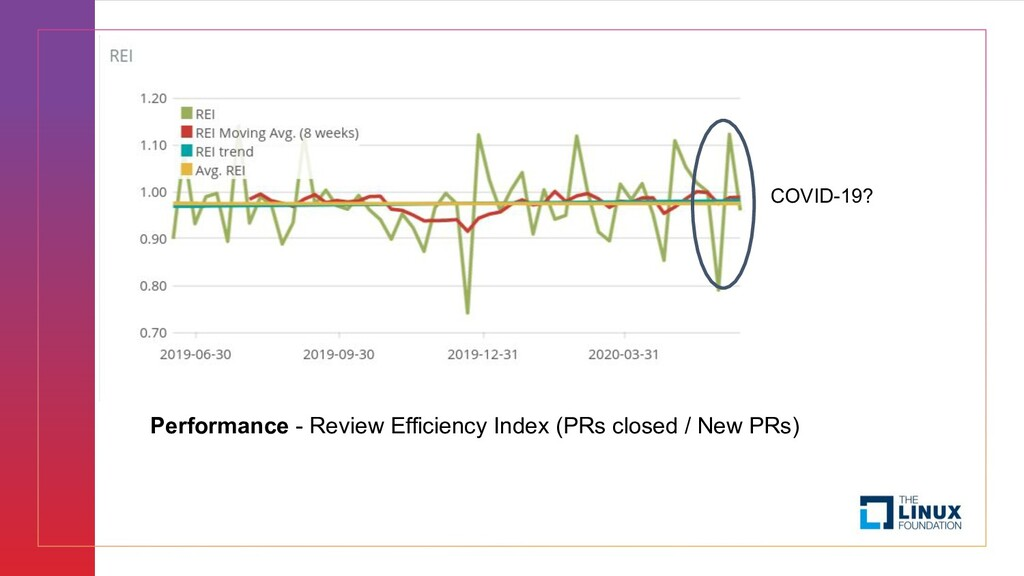 Performance - Review Efficiency Index (PRs clos...