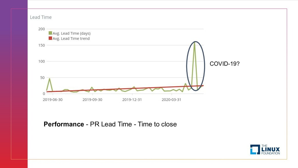 Performance - PR Lead Time - Time to close COVI...