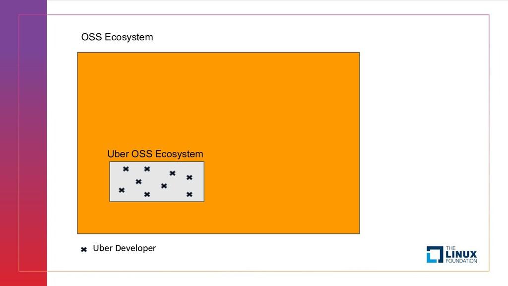 OSS Ecosystem Uber OSS Ecosystem Uber Developer