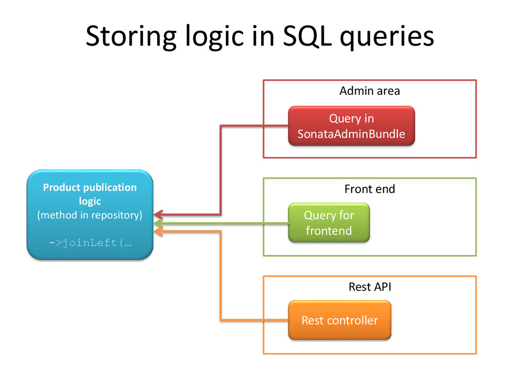 Admin area Storing logic in SQL queries Product...
