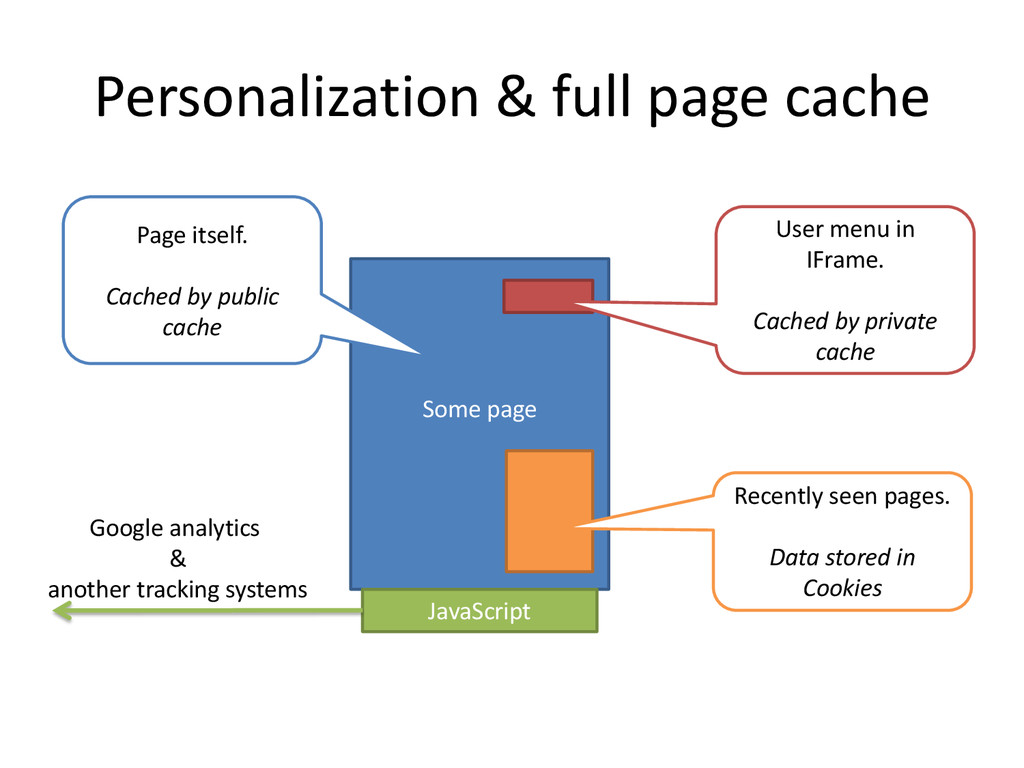 Personalization & full page cache Some page Jav...