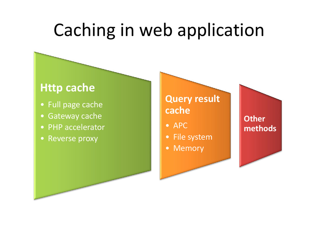 Caching in web application Http cache • Full pa...