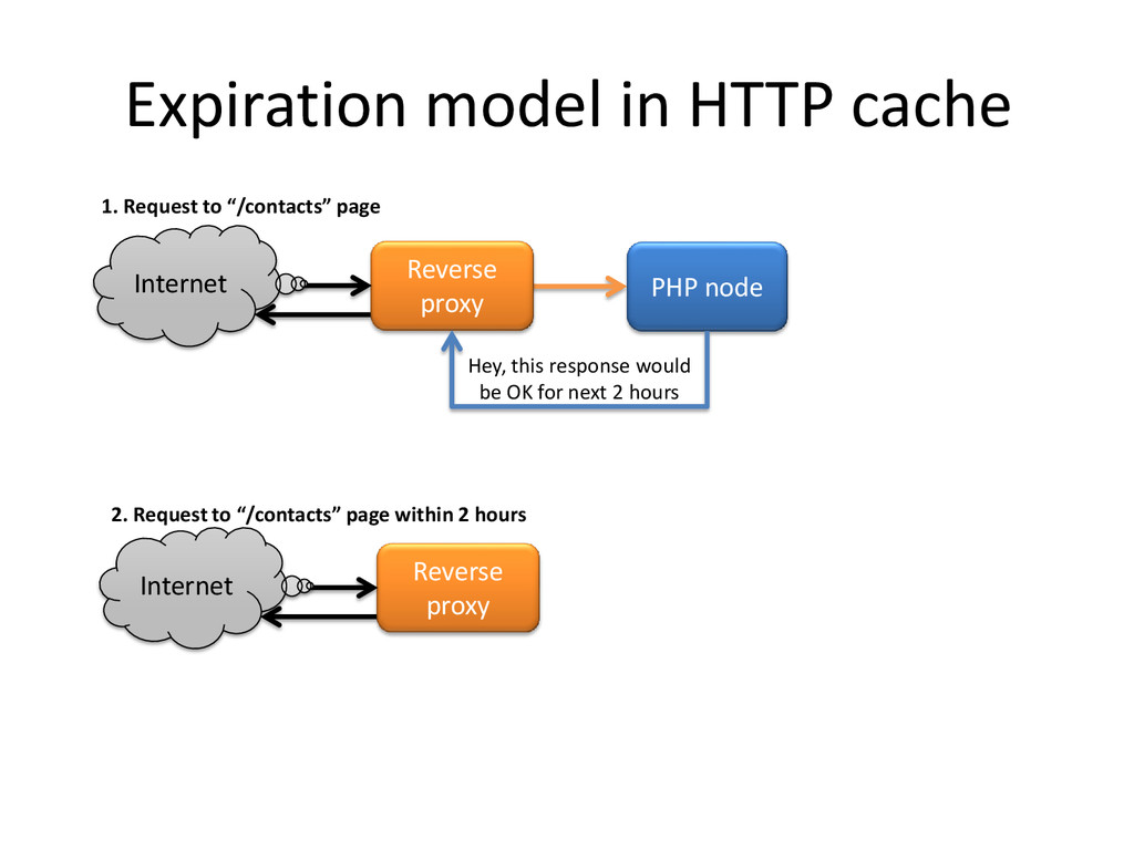 Expiration model in HTTP cache Reverse proxy PH...