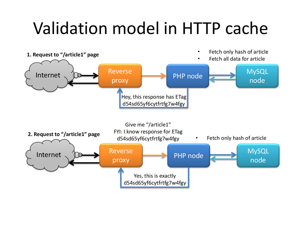 Validation model in HTTP cache Reverse proxy PH...