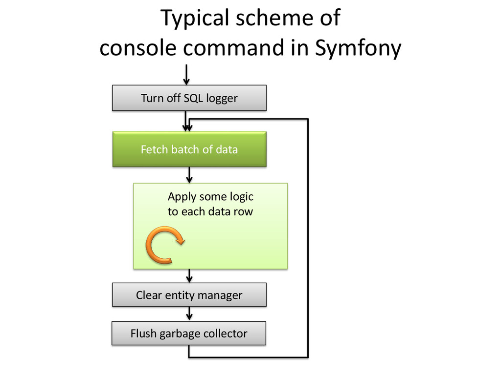 Typical scheme of console command in Symfony Tu...