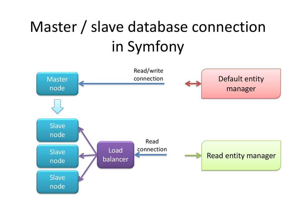 Master / slave database connection in Symfony M...
