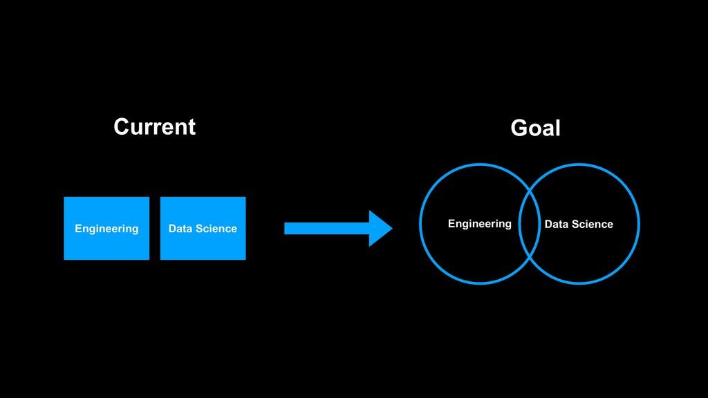 Engineering Data Science Current Engineering Da...