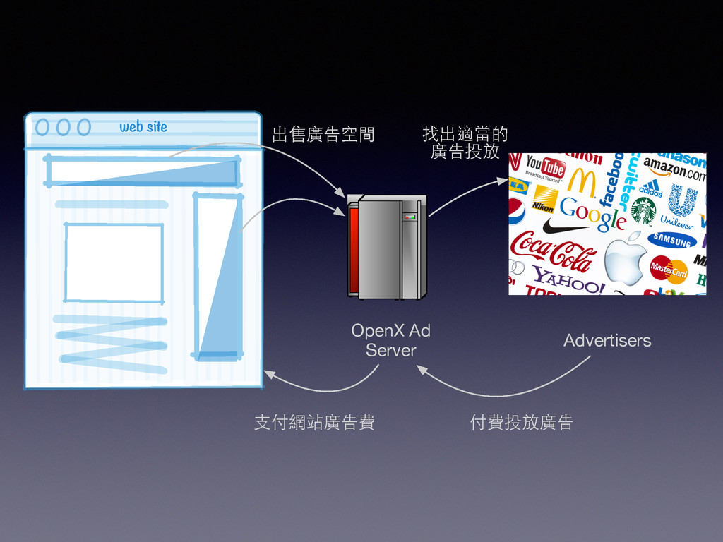 web site 0 0 0  OpenX Ad Server Advertise...