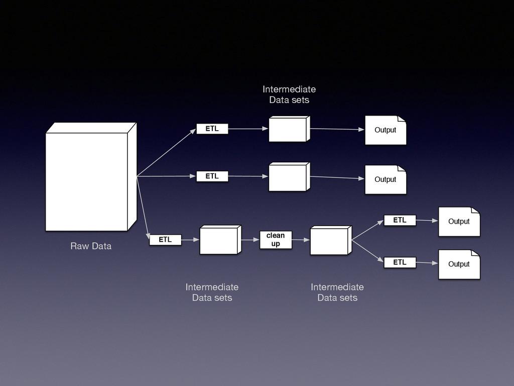 Raw Data ETL ETL ETL ETL ETL Output Output Outp...