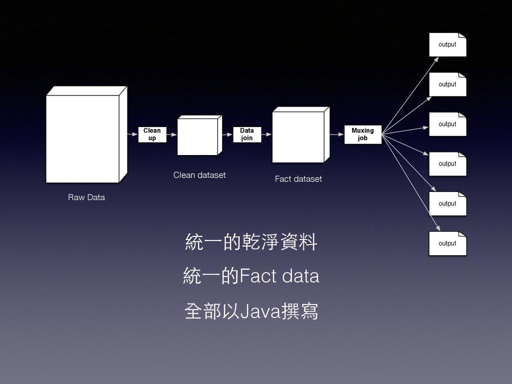 統⼀一的乾淨資料 統⼀一的Fact data 全部以Java撰寫 Raw Data Clean...