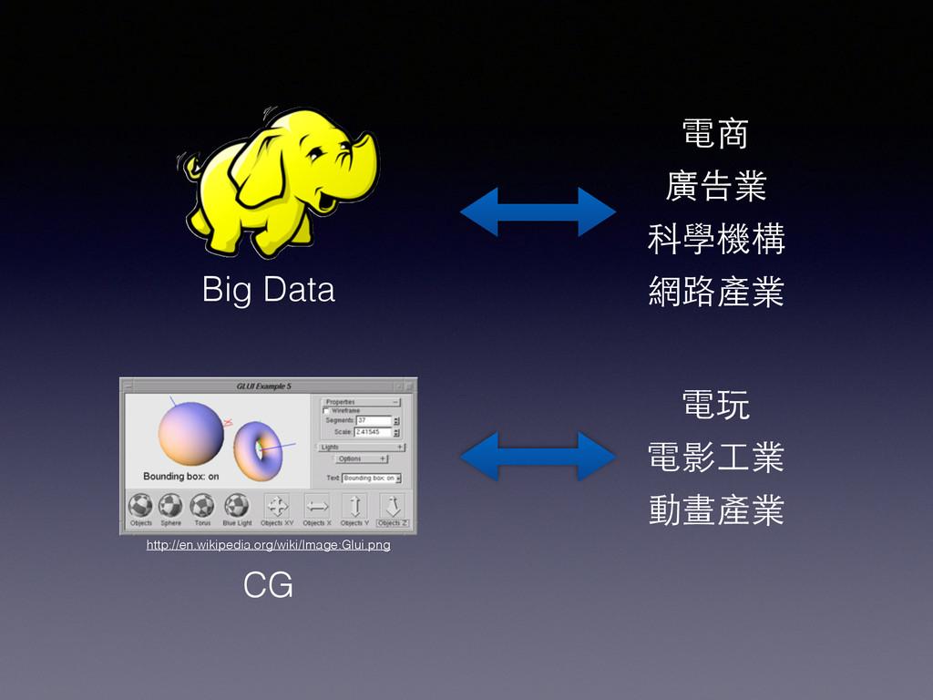 電商 廣告業 科學機構 網路產業 Big Data CG http://en.wikipedi...