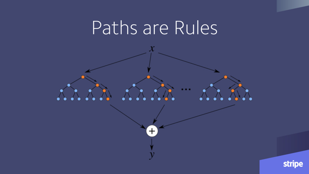 Paths are Rules