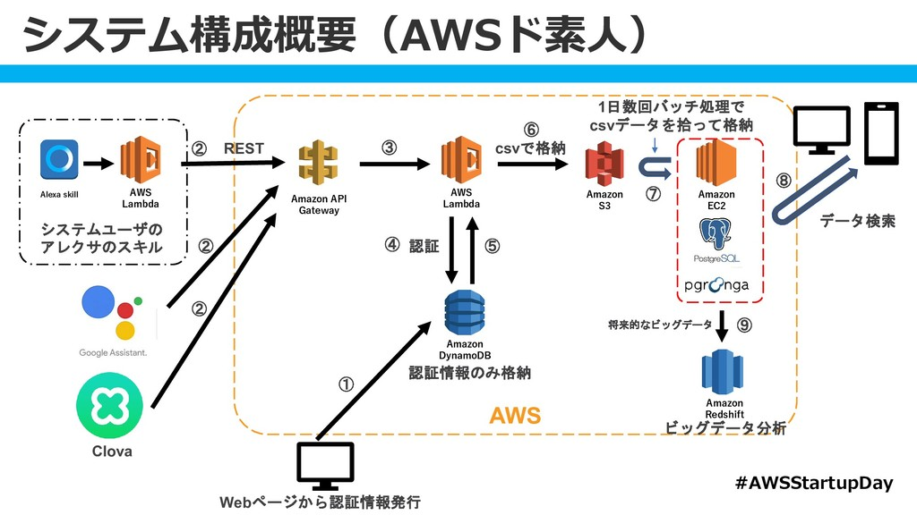 Amazon EC2 AWS Lambda Amazon S3 Amazon API Gate...