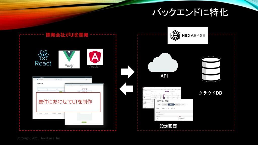 バックエンドに特化 Copyright 2021 Hexabase, Inc クラウドDB 設...