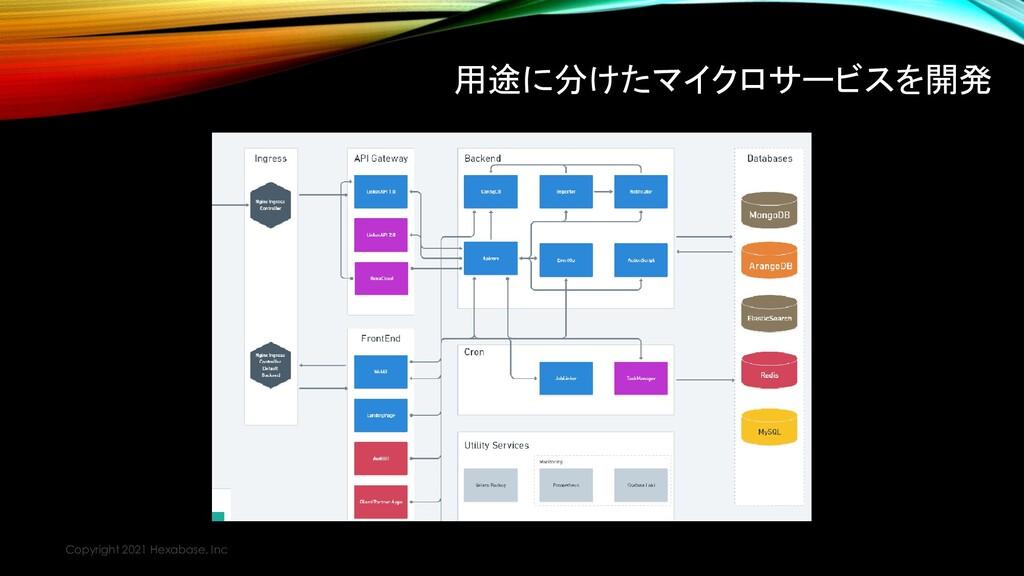 用途に分けたマイクロサービスを開発 Copyright 2021 Hexabase, Inc