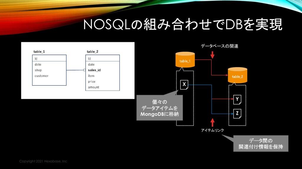NOSQLの組み合わせでDBを実現 Copyright 2021 Hexabase, Inc ...