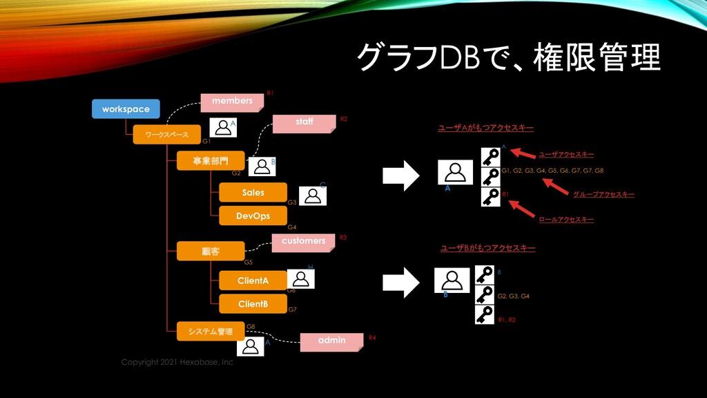 グラフDBで、権限管理 Copyright 2021 Hexabase, Inc A G1, ...