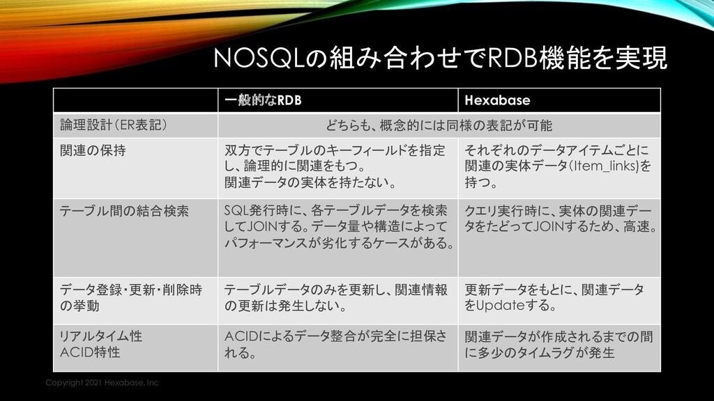 NOSQLの組み合わせでRDB機能を実現 Copyright 2021 Hexabase, I...