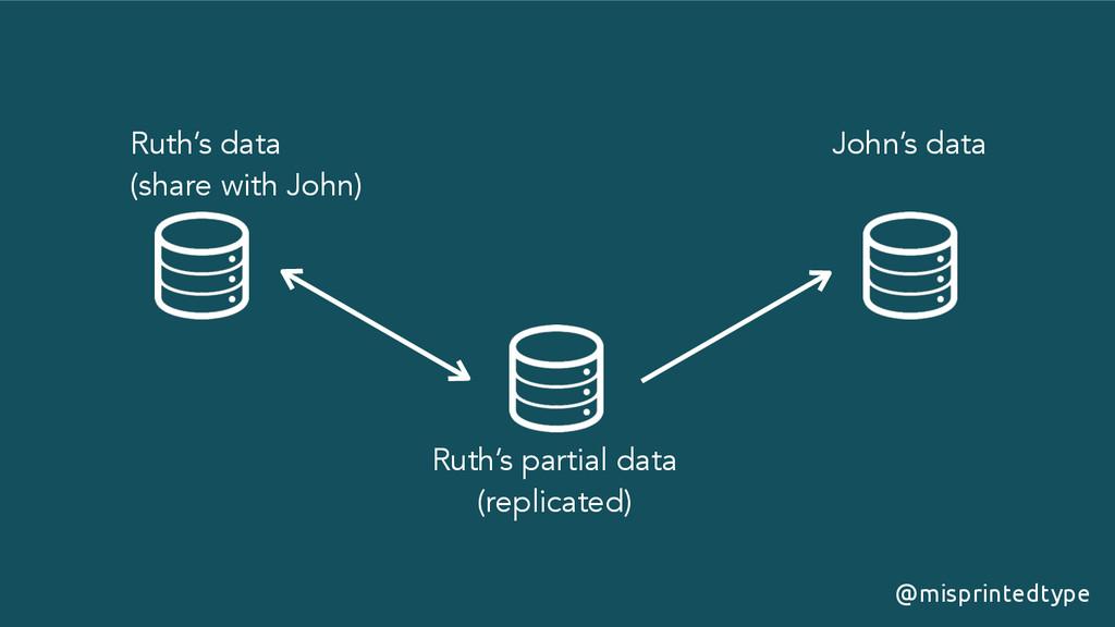 @misprintedtype Ruth's data (share with John) ...