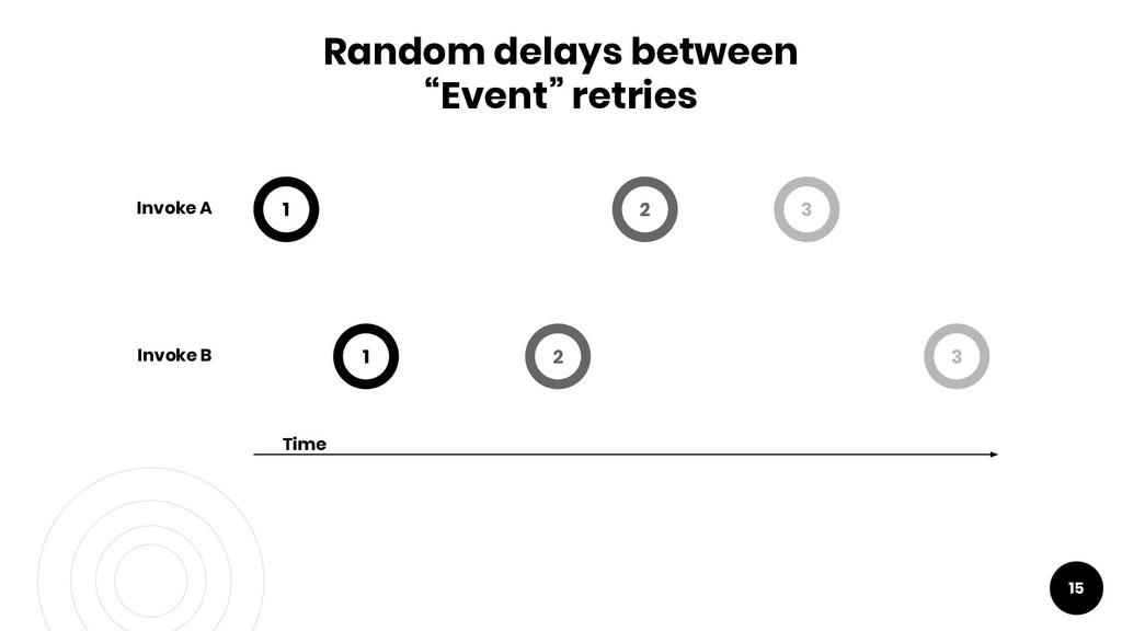 """15 Random delays between """"Event"""" retries 1 2 3 ..."""
