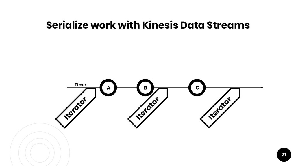 31 Serialize work with Kinesis Data Streams A T...