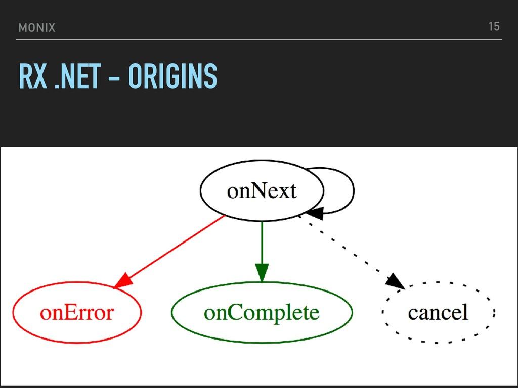 MONIX RX .NET - ORIGINS 15