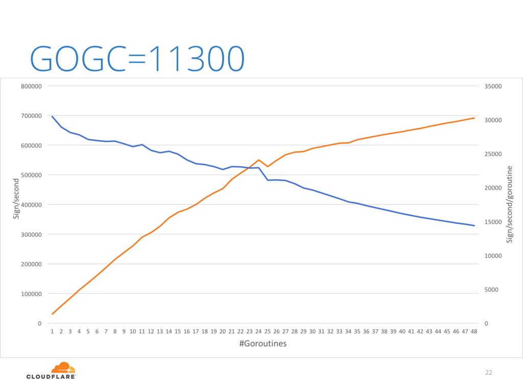 22 GOGC=11300