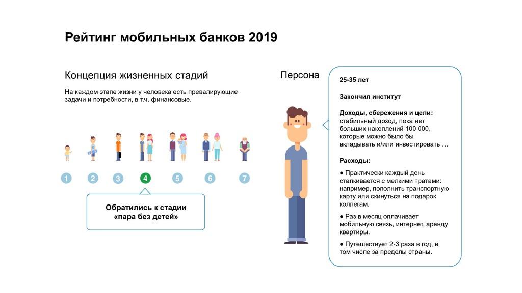 Рейтинг мобильных банков 2019 Концепция жизненн...