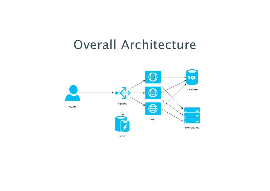 Overall Architecture