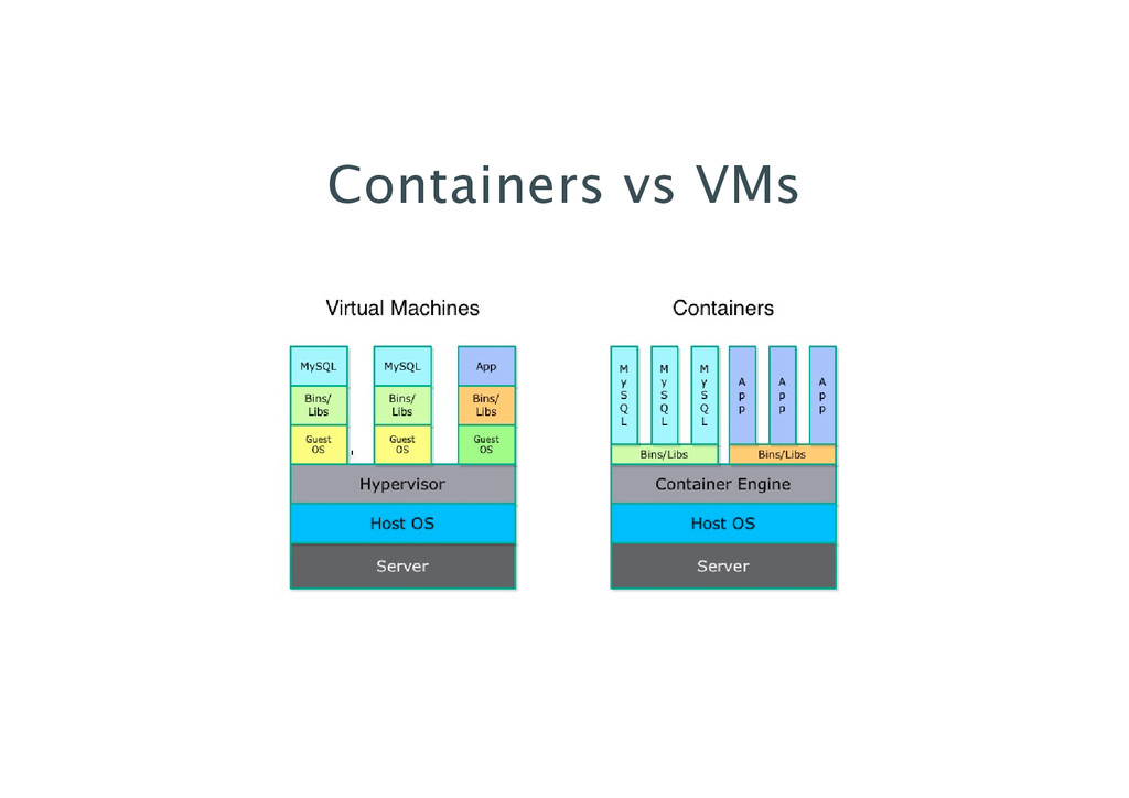 Containers vs VMs