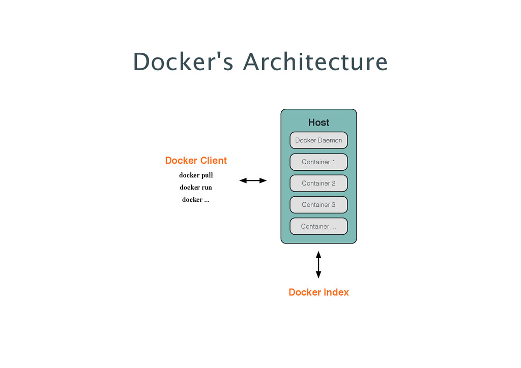 Docker's Architecture Host Container 1 Containe...