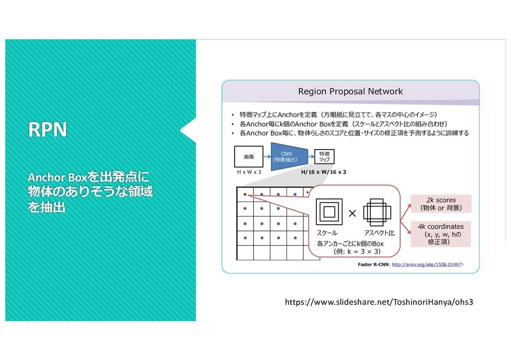 RPN Anchor Boxを出発点に 物体のありそうな領域 を抽出 Region Propo...