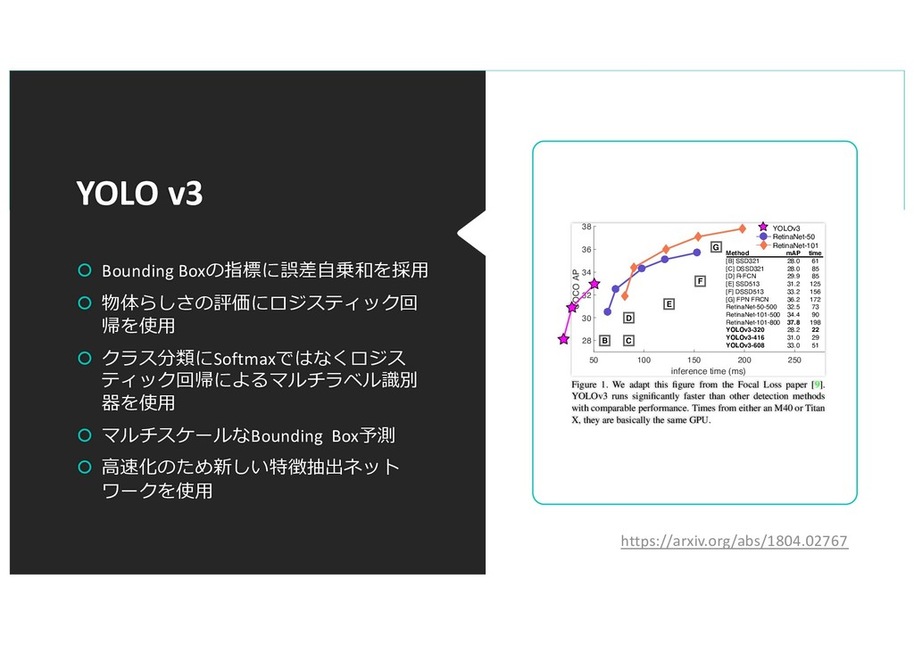 YOLO v3 š Bounding Boxの指標に誤差⾃乗和を採⽤ š 物体らしさの評価にロ...