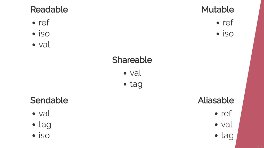 Readable ref iso val Mutable ref iso Aliasable ...