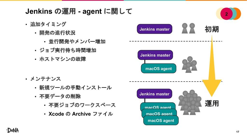 Jenkins の運用 - agent に関して • 追加タイミング • 開発の進行状況 • ...