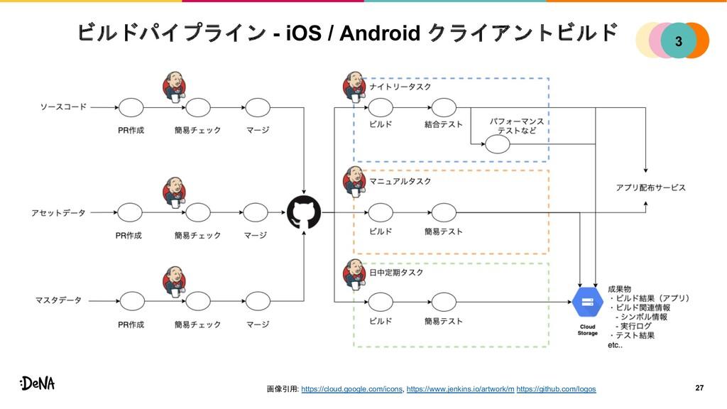 ビルドパイプライン - iOS / Android クライアントビルド 27 1 2 4 3 ...
