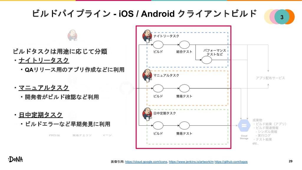 ビルドパイプライン - iOS / Android クライアントビルド 29 1 2 4 3 ...