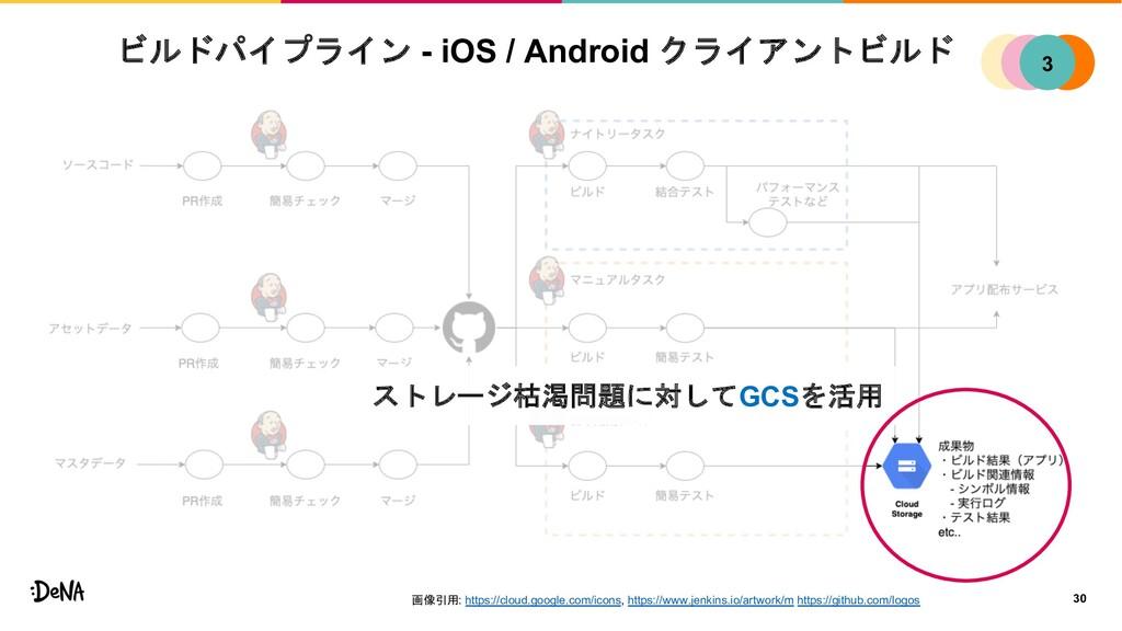 ビルドパイプライン - iOS / Android クライアントビルド 30 1 2 4 3 ...